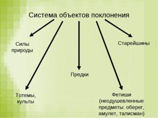 Система объектов поклонения Силы природы Предки Старейшины Тотемы, культы Фет