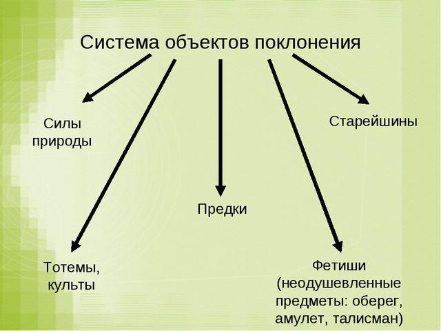 Система объектов поклонения Силы природы Предки Старейшины Тотемы, культы Фет...