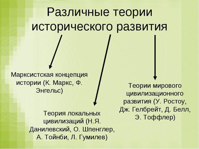 Различные теории исторического развития Марксистская концепция истории (К. Ма...