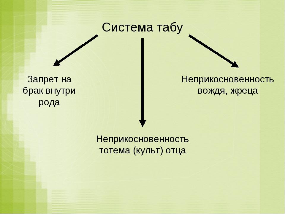 Система табу Запрет на брак внутри рода Неприкосновенность тотема (культ) отц...