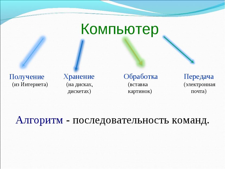 Компьютер Получение (из Интернета) Хранение (на дисках, дискетах) Обработка...