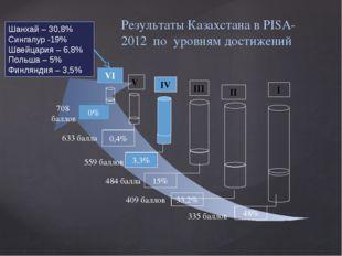 Результаты Казахстана в PISA-2012  по  уровням достижений