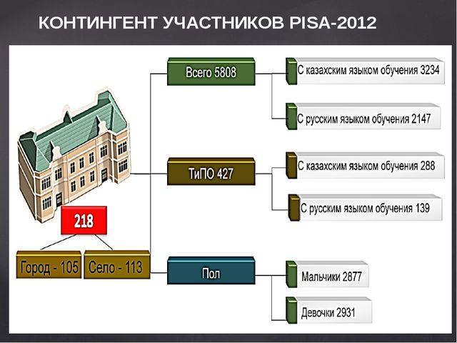 КОНТИНГЕНТ УЧАСТНИКОВ PISA-2012