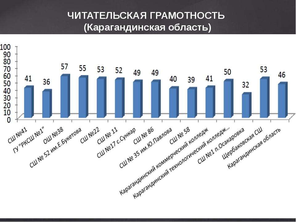 ЧИТАТЕЛЬСКАЯ ГРАМОТНОСТЬ  (Карагандинская область)