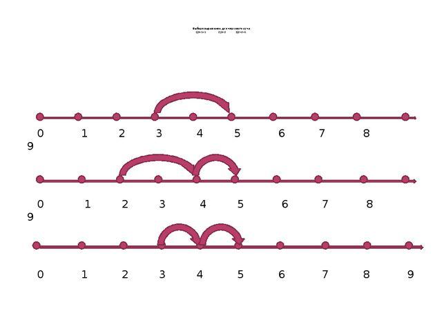 Выбери выражение для числового луча 1)3+1+1 2)3+2 3)2+2+1 0 1 2 3 4 5 6 7 8...