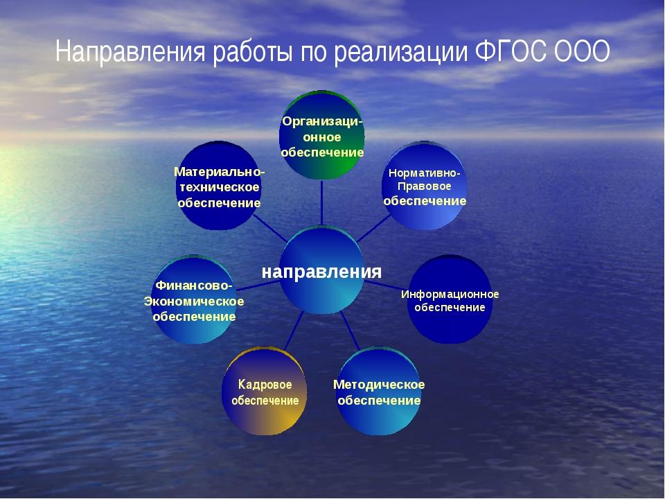 Направления работы по реализации ФГОС ООО