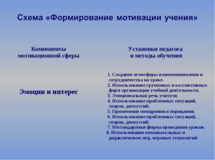 Компоненты мотивационной сферы  Установки педагога и методы обучения Эмоции