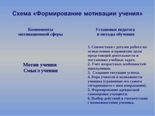 Компоненты мотивационной сферы Установки педагога и методы обучения Мотив у