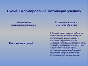 Компоненты мотивационной сферы  Установки педагога и методы обучения Постан