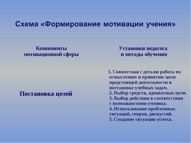 Компоненты мотивационной сферы  Установки педагога и методы обучения Постан...