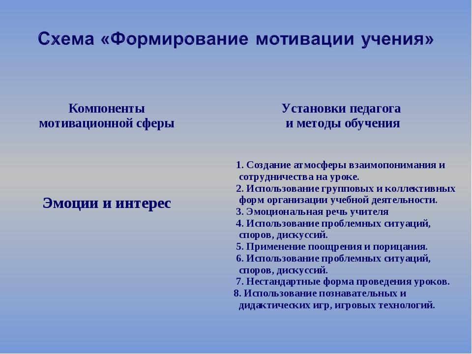 Компоненты мотивационной сферы  Установки педагога и методы обучения Эмоции...