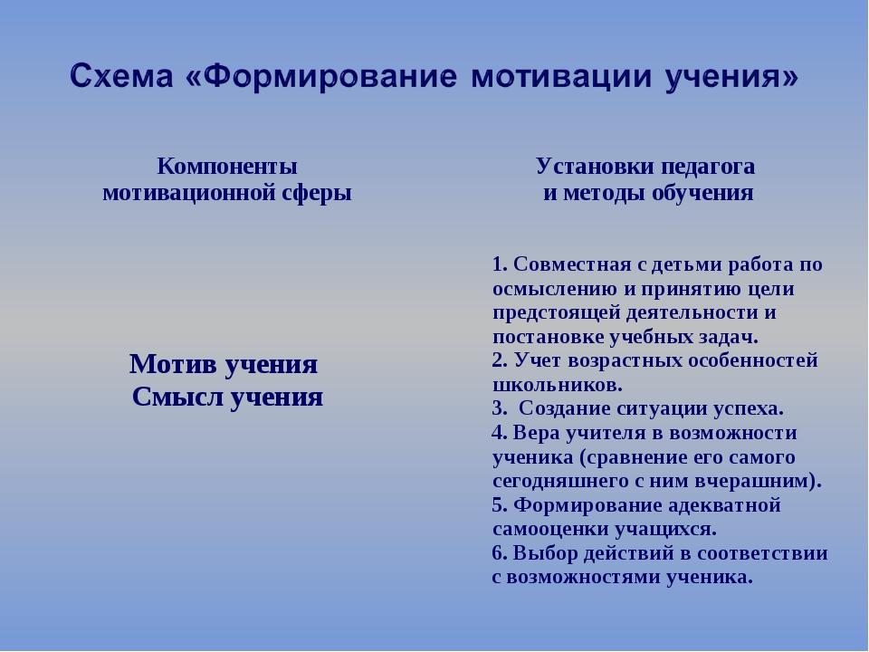Компоненты мотивационной сферы Установки педагога и методы обучения Мотив у...