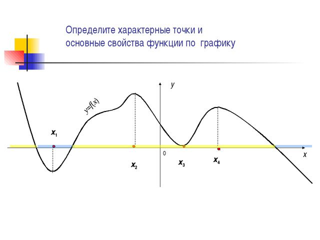0 x y y=f(x) х4 х3 х2 х1 Определите характерные точки и основные свойства фун...