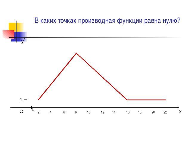 В каких точках производная функции равна нулю? x y O 1 1 10 12 14 16 18 20 22...