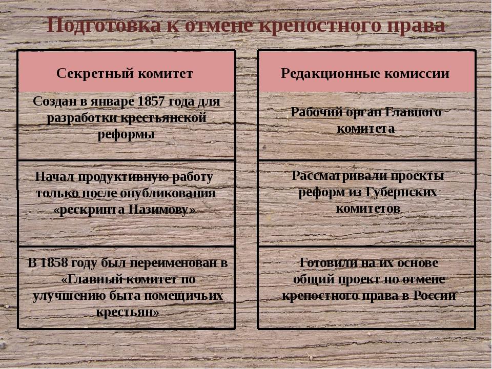 Начал продуктивную работу только после опубликования «рескрипта Назимову» Соз...