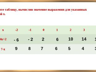 Заполните таблицу, вычислив значение выражения для указанных значений х. - 6