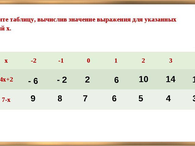 Заполните таблицу, вычислив значение выражения для указанных значений х. - 6...