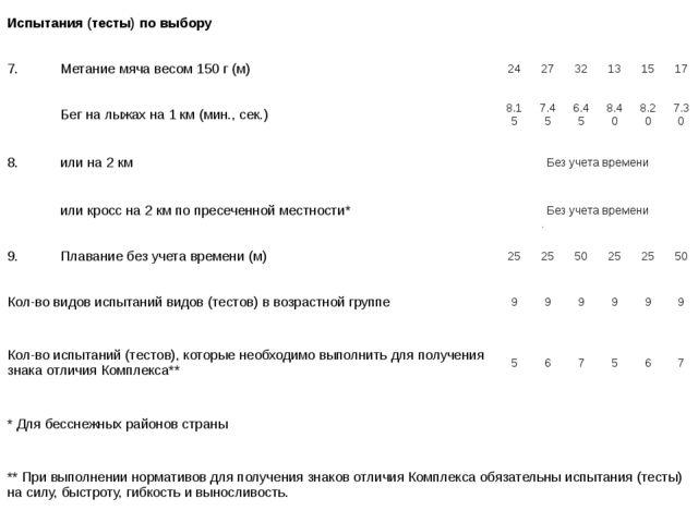 Испытания (тесты) по выбору 7. Метание мяча весом 150 г (м) 24 27 32 13 15 1...