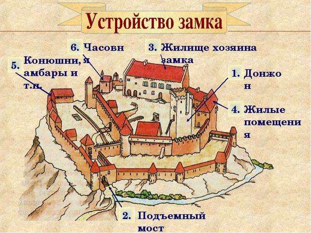 1. 2. 3. 4. 5. 6. Донжон Подъемный мост Жилые помещения Жилище хозяина замка...