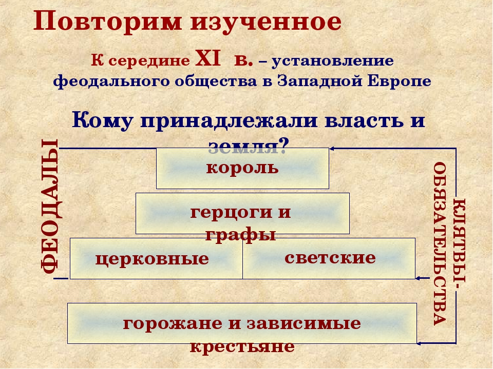 Повторим изученное К середине XI в. – установление феодального общества в Зап...