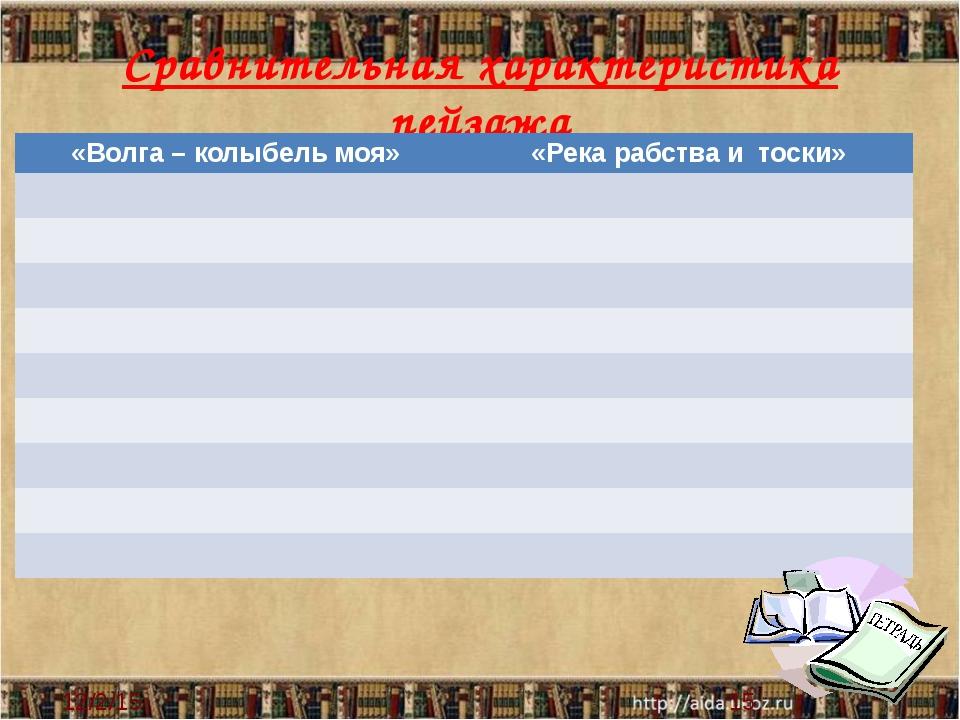 Сравнительная характеристика пейзажа «Волга – колыбель моя» «Река рабства и...