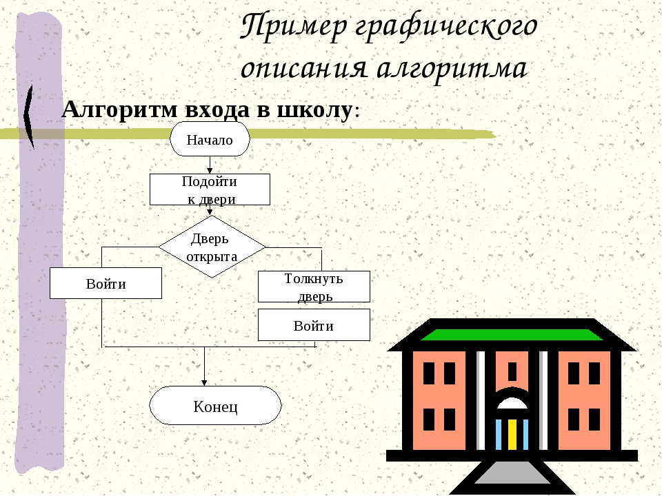 Пример графического описания алгоритма Алгоритм входа в школу: Конец