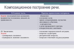Композиционное построение речи. II.Главная часть. Приемы привлечения материал