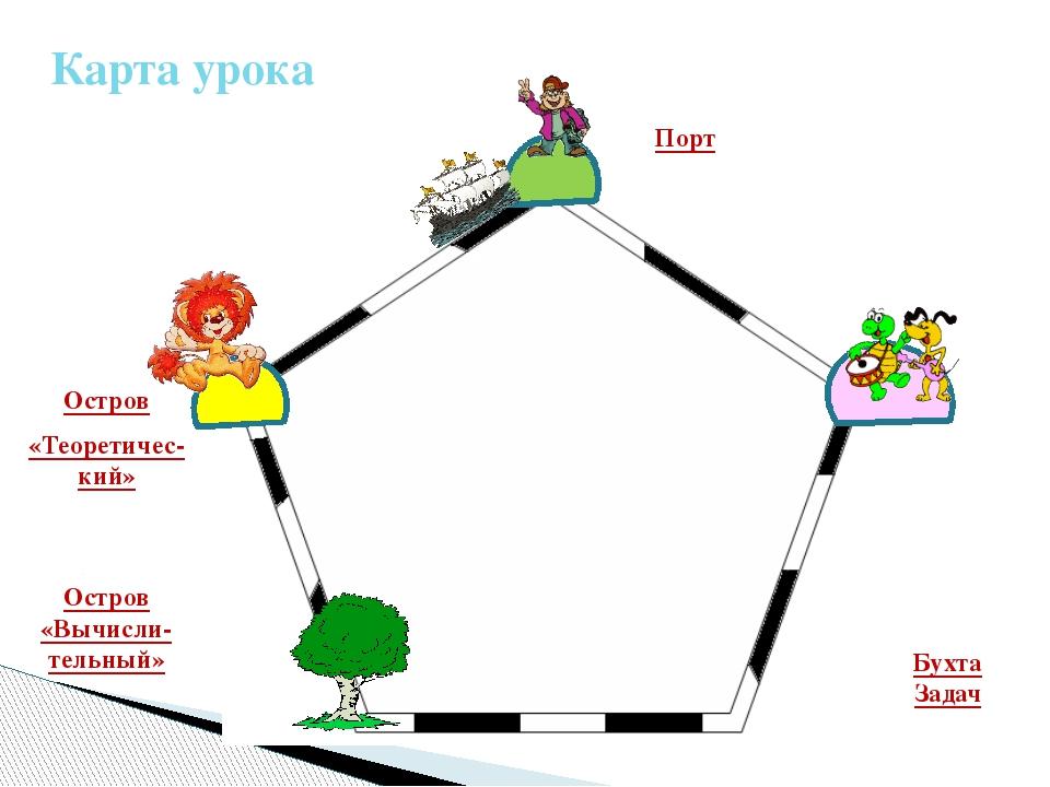 Карта урока Порт Остров «Теоретичес-кий» Остров «Вычисли-тельный» Бухта Задач