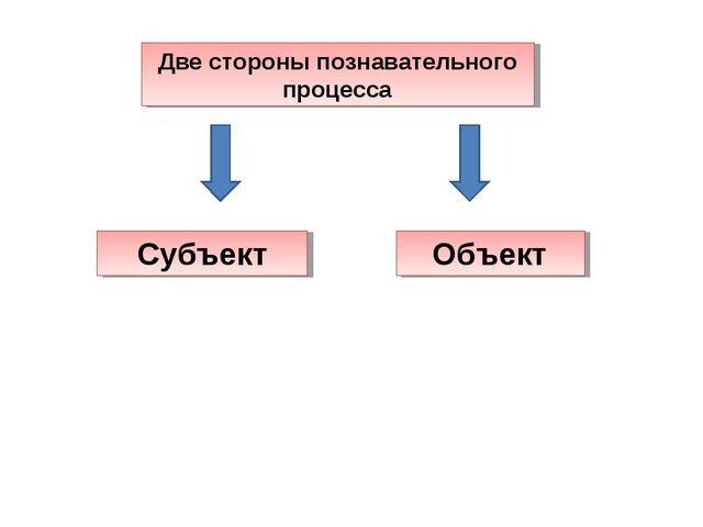 Две стороны познавательного процесса Субъект Объект