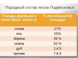 Породный состав лесов Подмосковья Породы деревьев в лесахМоск. области: % лес