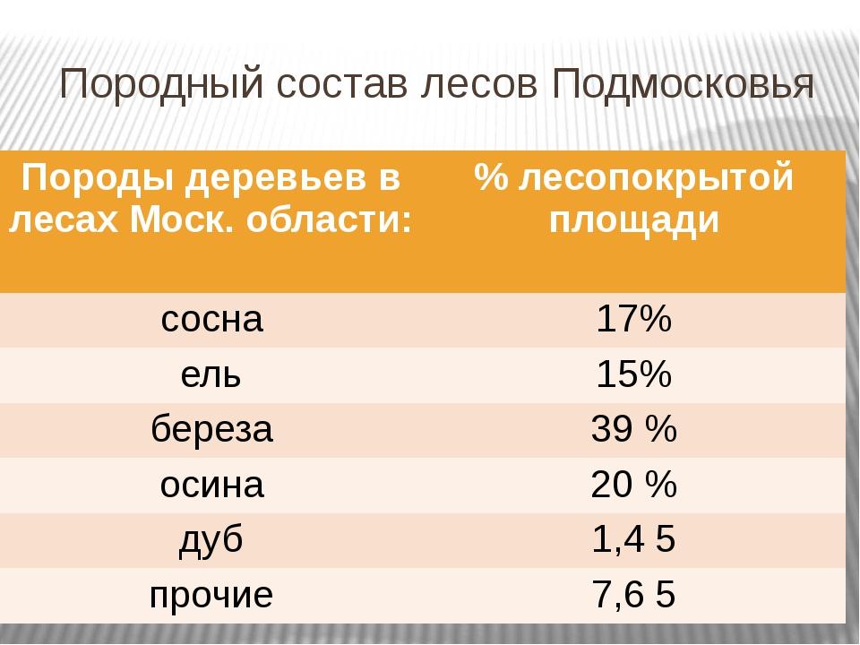 Породный состав лесов Подмосковья Породы деревьев в лесахМоск. области: % лес...