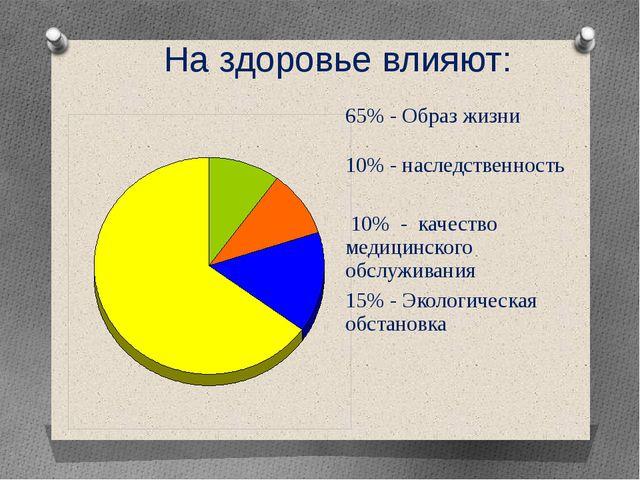 На здоровье влияют: 65% 10% 10% 15% 65% -Образ жизни 10% -наследственность 10...