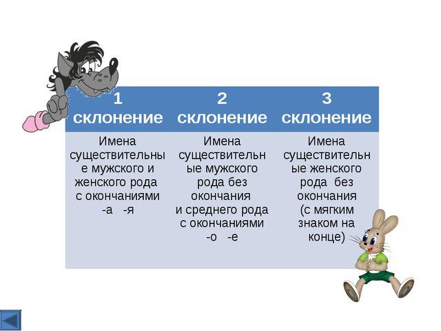 1 склонение2 склонение3 склонение Имена существительные мужского и женского...