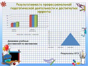Динамика учебных достижений по математике Результаты ОГЭ