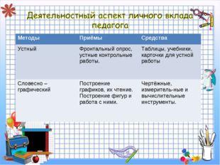 МетодыПриёмыСредства УстныйФронтальный опрос, устные контрольные работы.