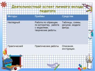МетодыПриёмыСредства НаглядныйРабота по образцам, по алгоритму, работа с