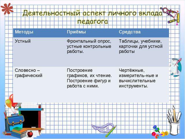 МетодыПриёмыСредства УстныйФронтальный опрос, устные контрольные работы....