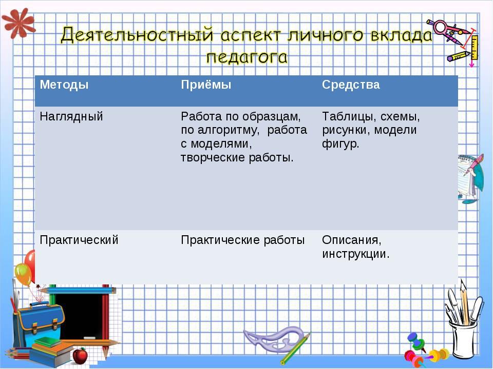 МетодыПриёмыСредства НаглядныйРабота по образцам, по алгоритму, работа с...