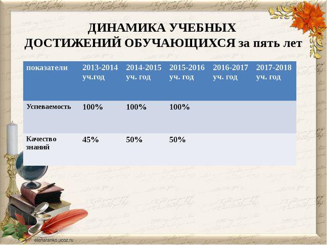 ДИНАМИКА УЧЕБНЫХ ДОСТИЖЕНИЙ ОБУЧАЮЩИХСЯ за пять лет показатели 2013-2014уч.го...