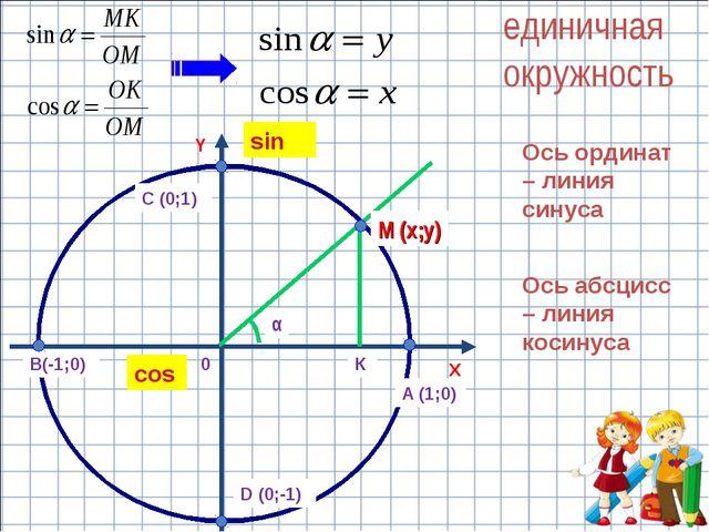 X Y единичная окружность Ось абсцисс – линия косинуса Ось ординат – линия син...