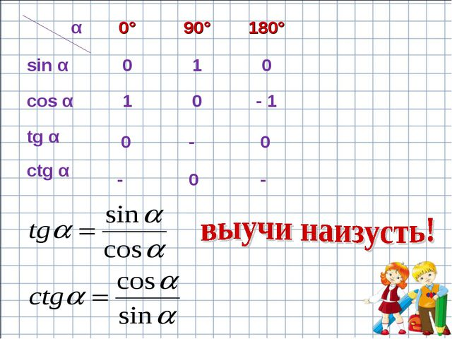 0 0 0 - - - α0°90°180° sin α010 cos α10- 1 tg α ctg α