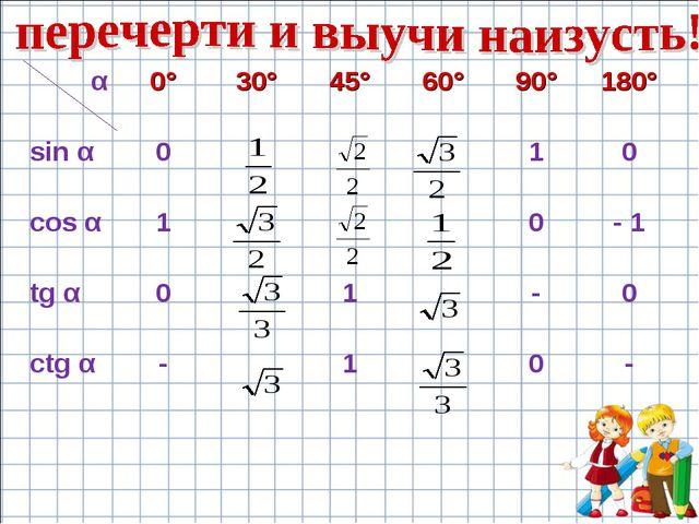 α0°30°45°60°90°180° sin α010 cos α10- 1 tg α01-0 ctg...