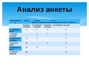 Анализ анкеты Таблица 2. Уровень понимания значения фразеологических оборотов