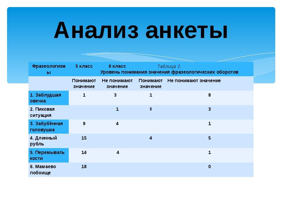 Анализ анкеты Таблица 2. Уровень понимания значения фразеологических оборотов...