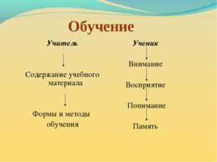 Обучение Учитель Содержание учебного материала Формы и методы обучения Ученик