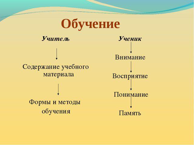 Обучение Учитель Содержание учебного материала Формы и методы обучения Ученик...