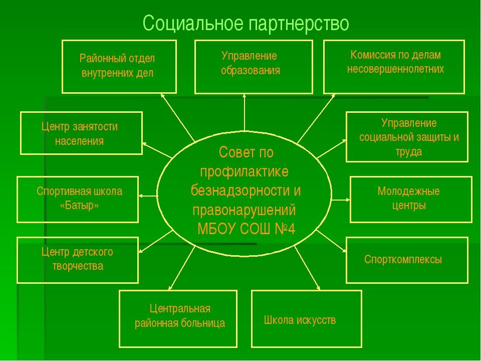 Совет по профилактике безнадзорности и правонарушений МБОУ СОШ №4 Управление...