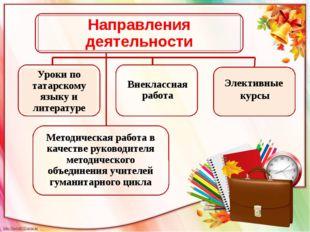Элективные курсы Направления деятельности Уроки по татарскому языку и литерат