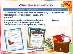 Участие в конкурсах Названиемероприятия Результат Всероссийскийконкурс-игра п