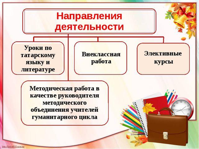 Элективные курсы Направления деятельности Уроки по татарскому языку и литерат...